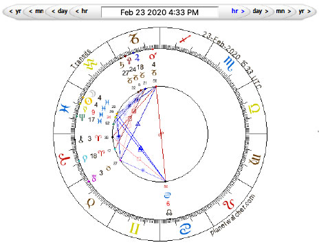 New Moon in Pisces February 23, 2020