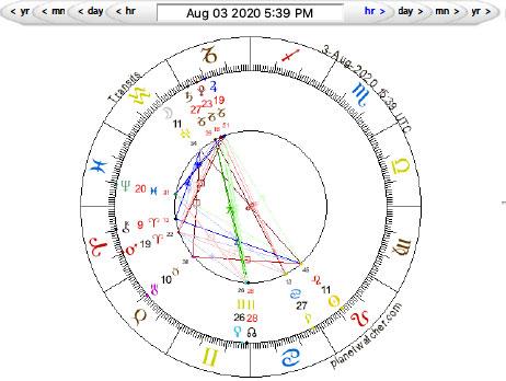 Full Moon in Aquarius, August 3, 2020