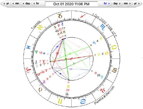 Full Moon in Aries, October 1, 2020