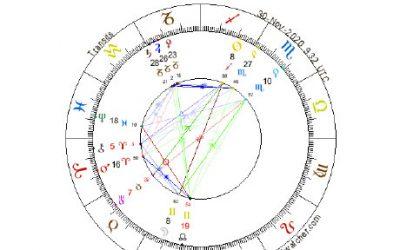 Full Moon in Gemini, November 30, 2020
