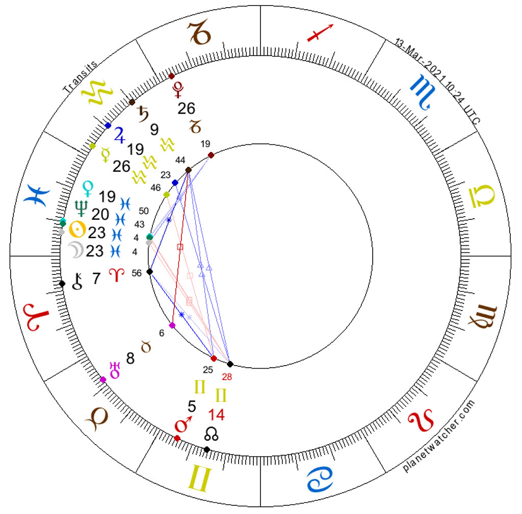 Horoscope for the New Moon in Pisces, March 13, 2021