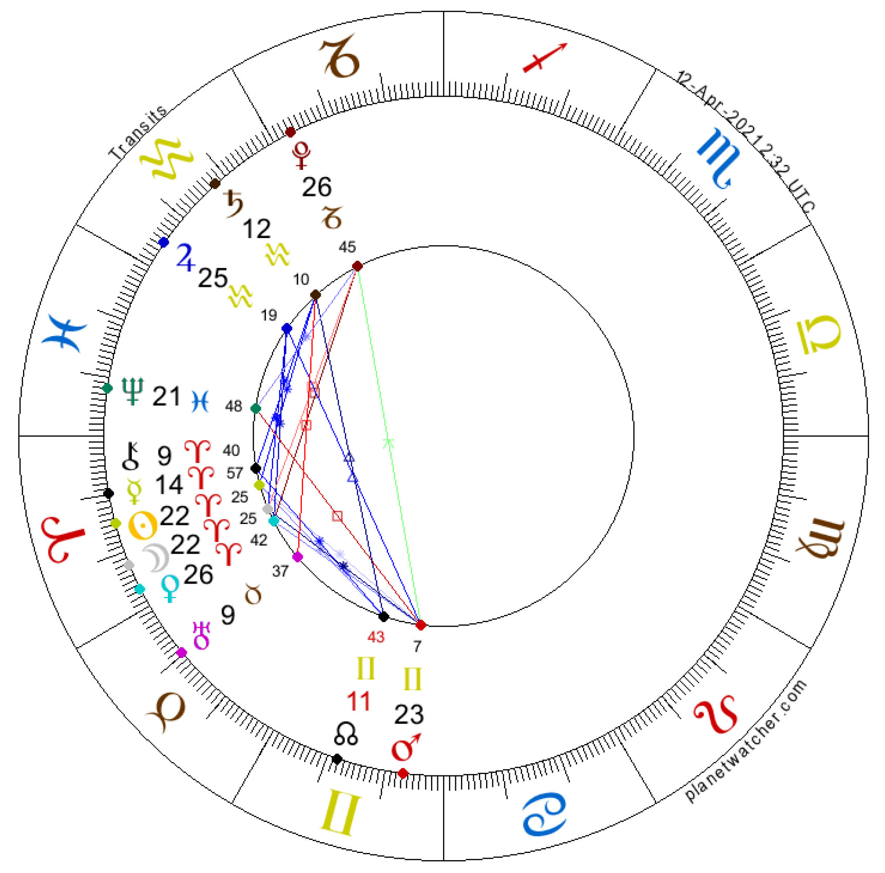 New Moon in Aries, April 12, 2021