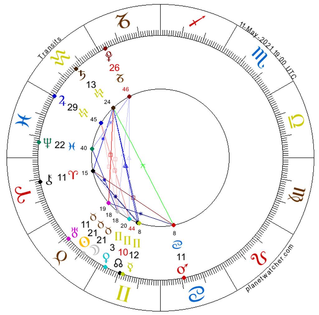 New Moon in Taurus, May 11, 2021