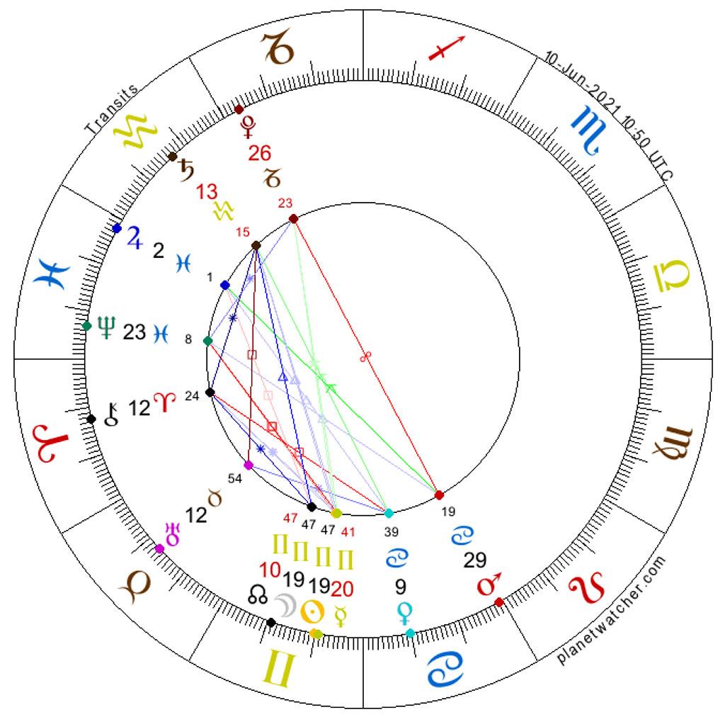 Solar Eclipse New Moon in Gemini, June 10, 2021